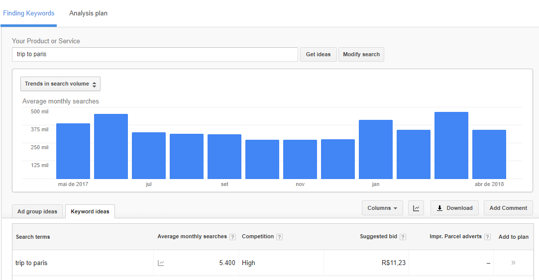 SEO - Image of Google Keyword Planner results