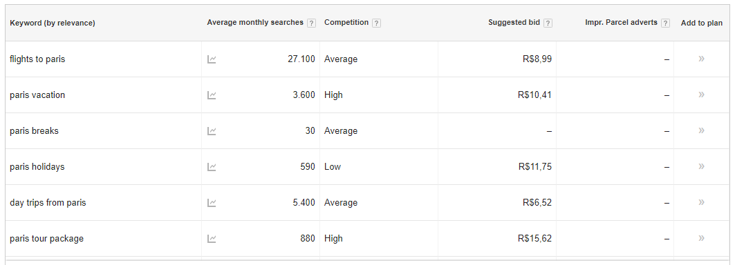 SEO - Image of Google Keyword Planner results, related keywords