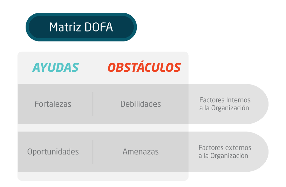 Análisis DOFA - Ejemplo de una matriz DOFA