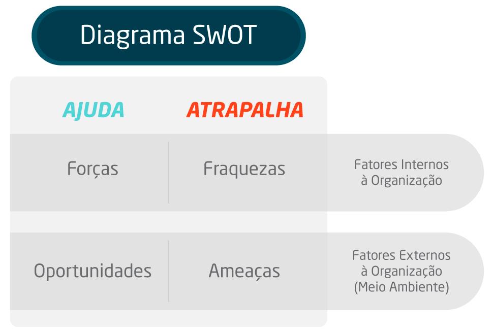 Análise SWOT: exemplo de uma matriz de análise swot