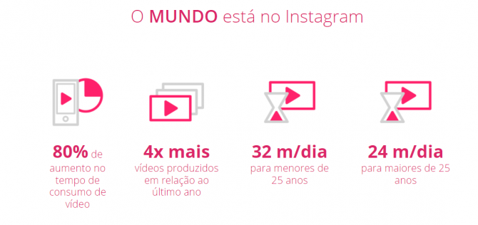 instagram stories - dados do instagram