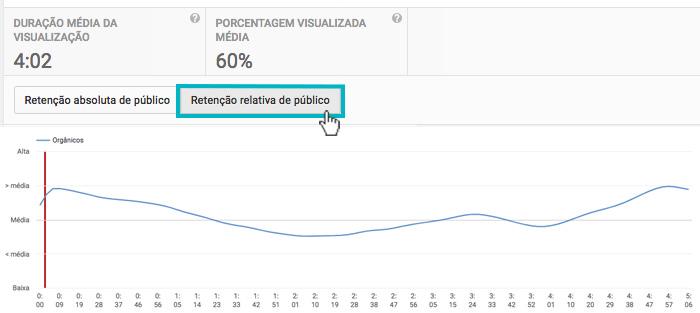 """Youtube Analytics - Imagem indicando o botão de """"Retenção relativa do público"""""""