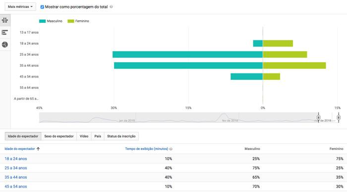 Youtube Analytics - Imagem ilustrando um gráfico