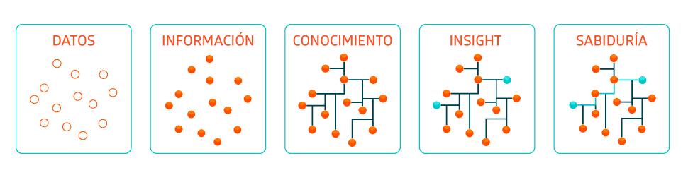 Data Science - imagen del esquema de información