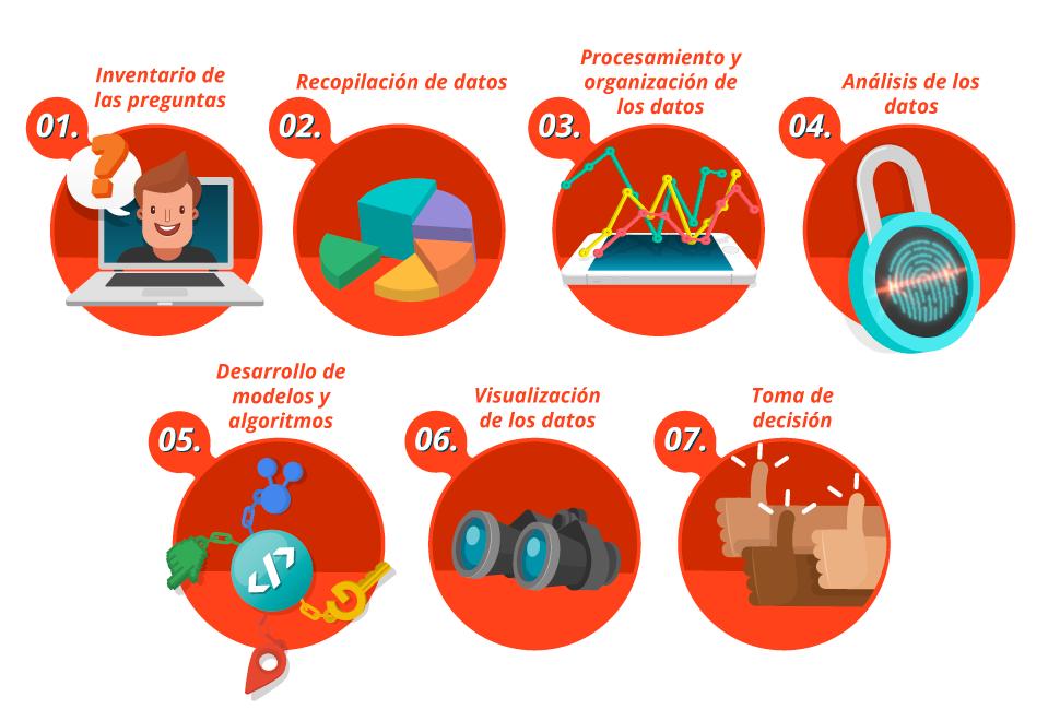 Data Science - imagen de las etapas
