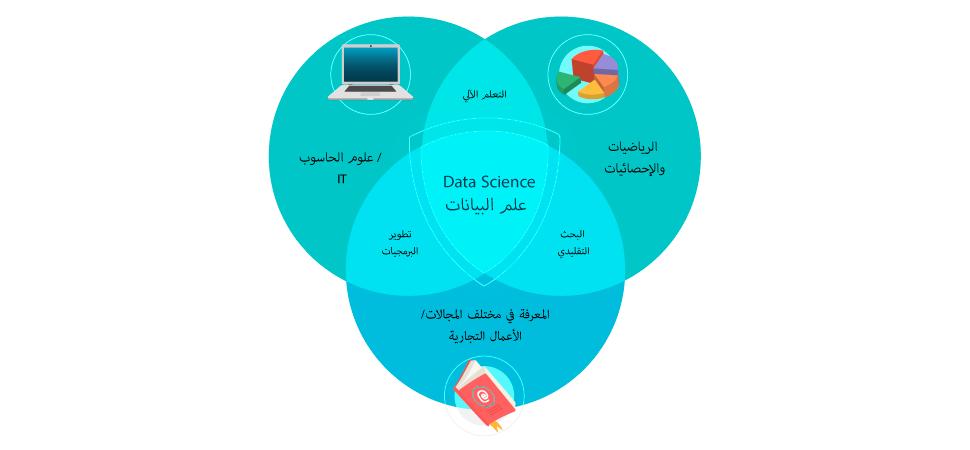 مجالات علم البيانات data science