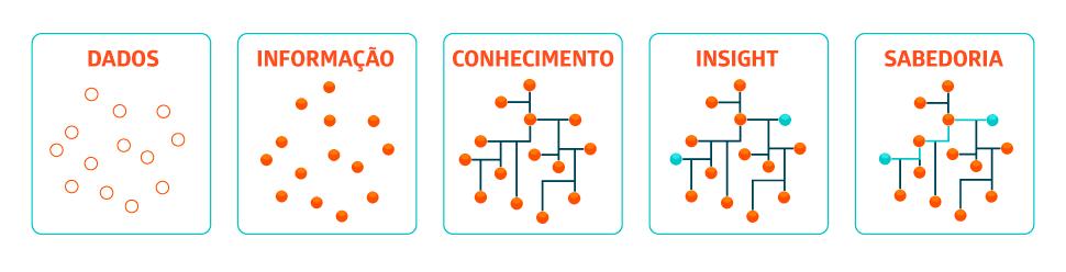 Data Science - imagem do esquema das informações