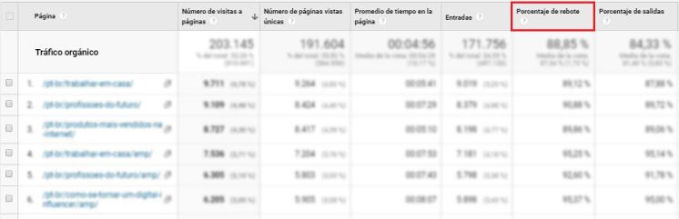 Tasa de rebote - métricas de post en Google Analytics