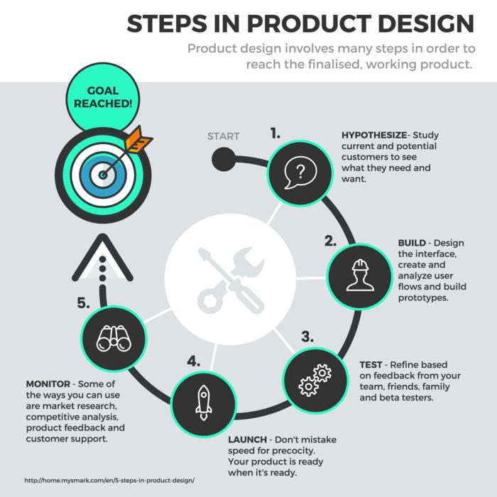 Diseño de infografía - ejemplo de flujo visual 2