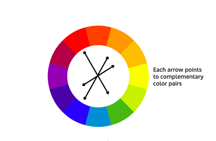 Diseño de infografía - combinación complementaria 1