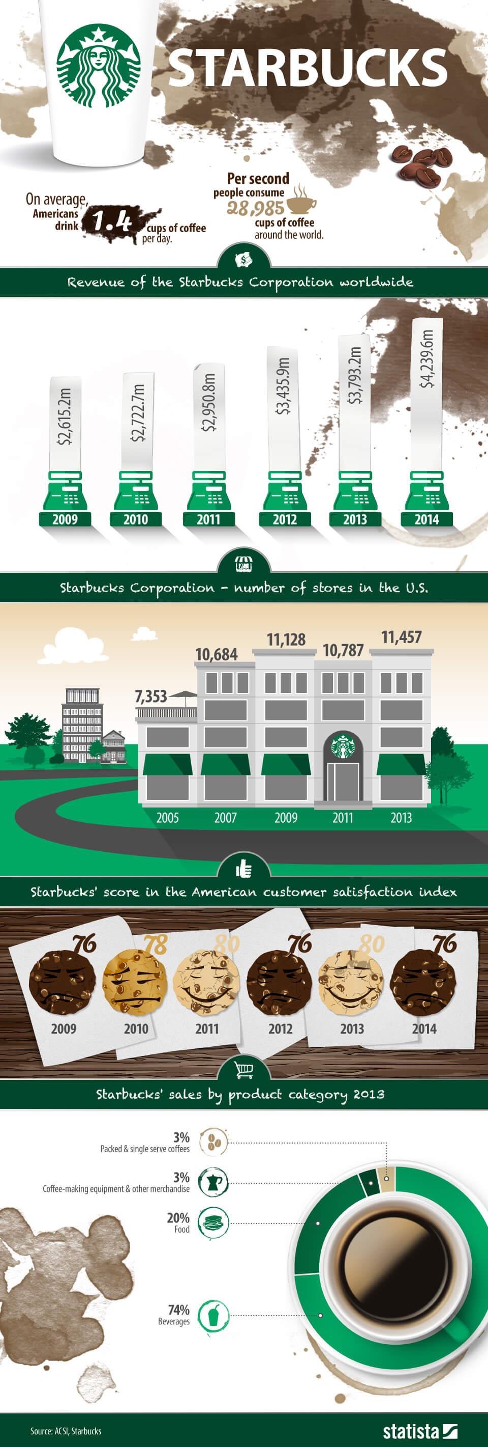 Diseño de infografía - ejemplo de infografía temática de Starbucks