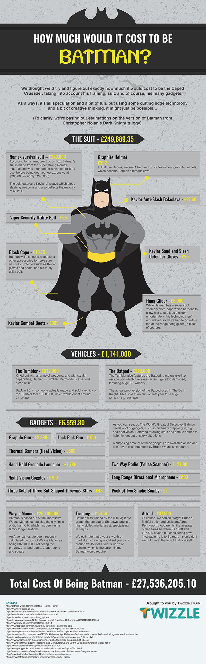 Diseño de infografía - Ejemplo de infografía temática de Batman
