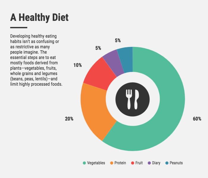 Diseño de ingofrafía - a healthy diet