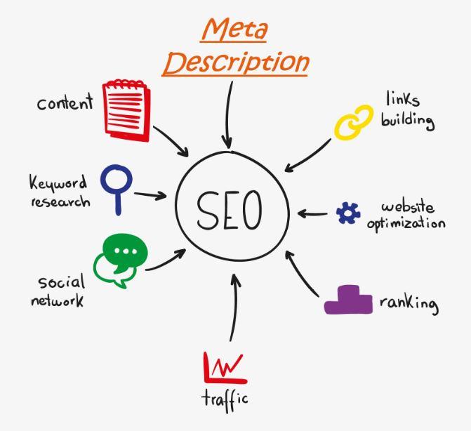 meta description - imagem explicando o que envolve SEO