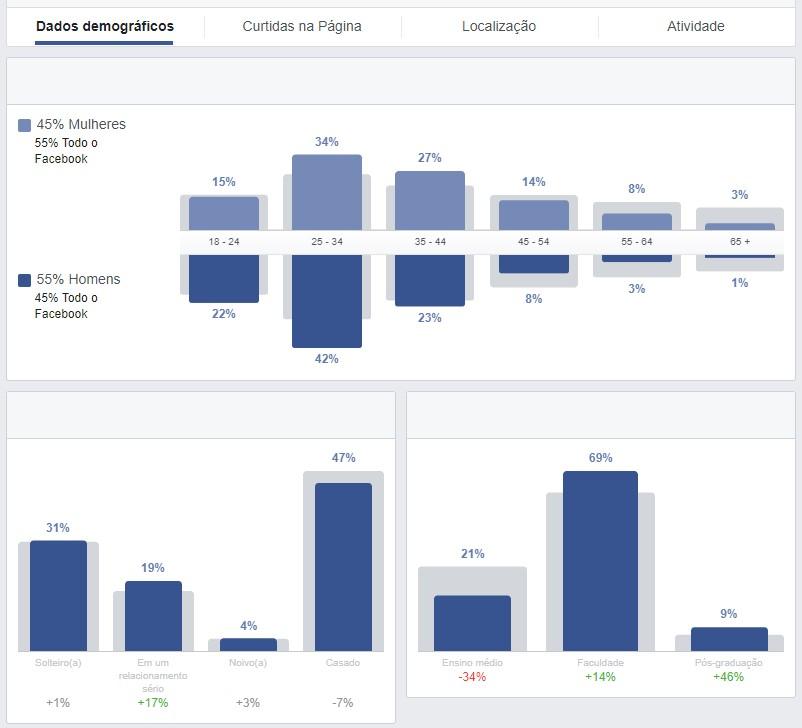segmentar anúncios no facebook ads - criar público personalizado 9