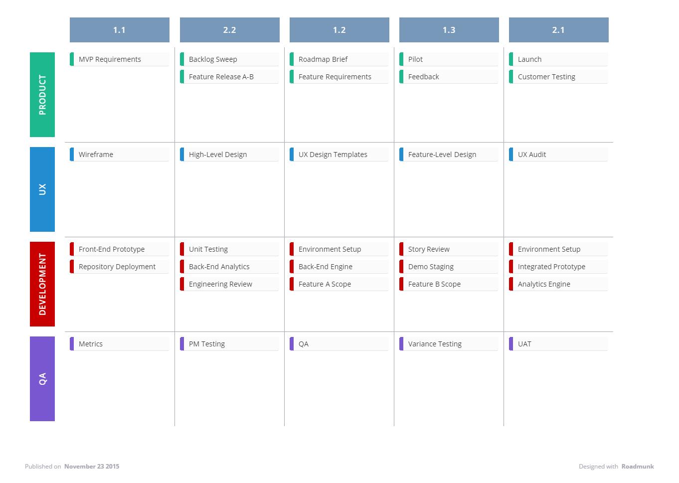 Agile Roadmap Template   Roadmunk Help Center