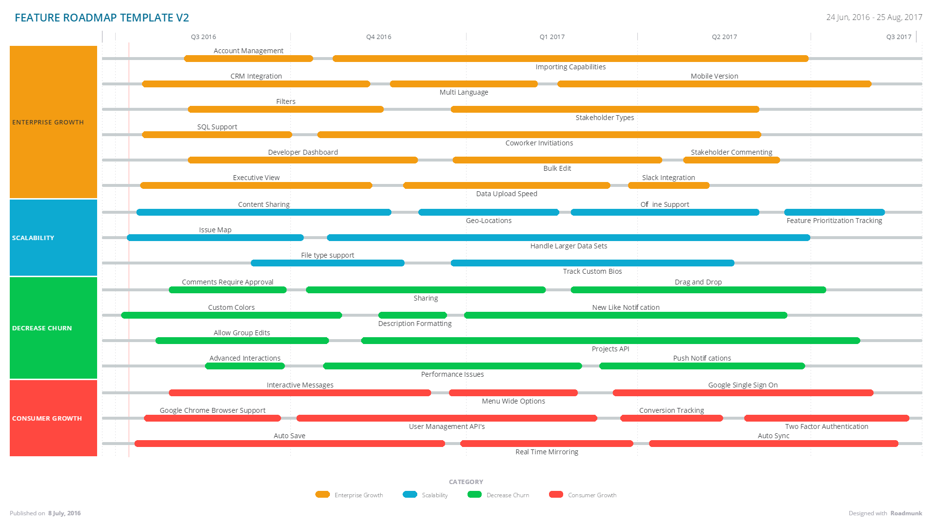 Complete It Roadmap Template The Iteration Summary On The Agile - Feature roadmap template