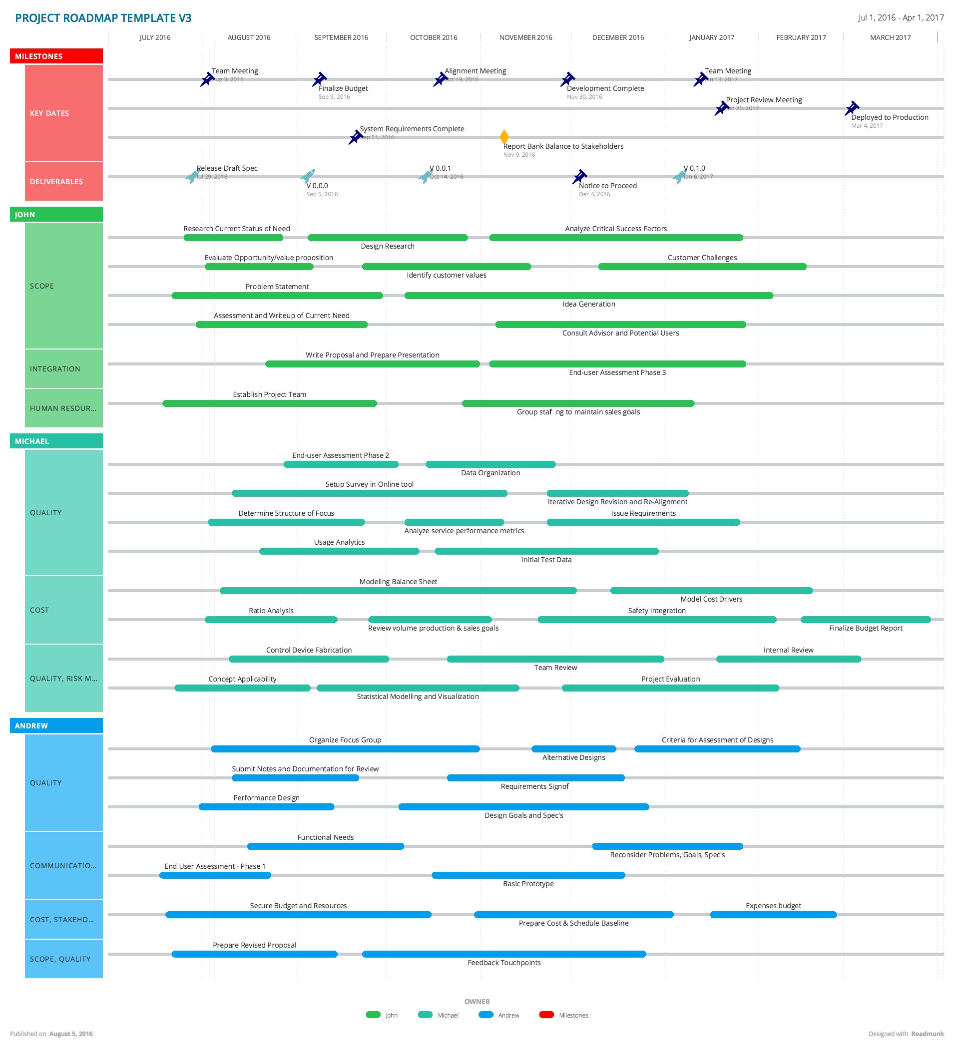 Project Roadmap Template – Project Roadmap