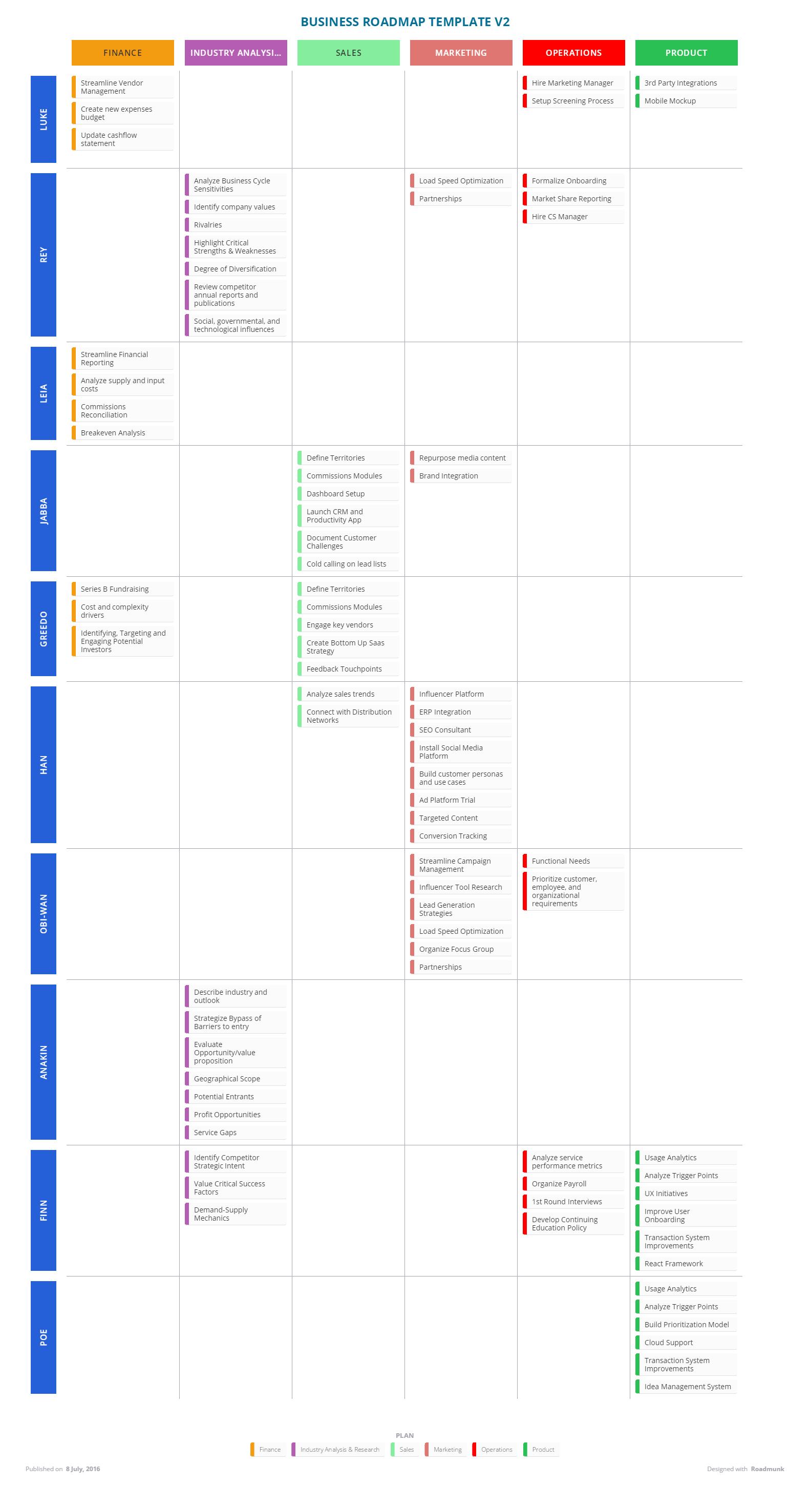 Business Roadmap Template – Business Roadmap Template