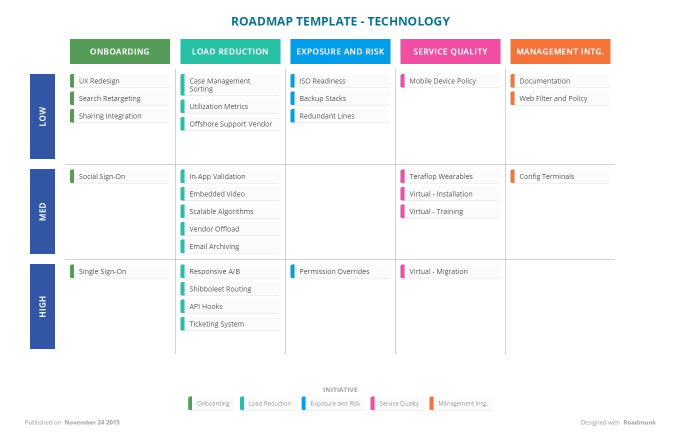Technology Roadmap Template | Roadmunk Help Center