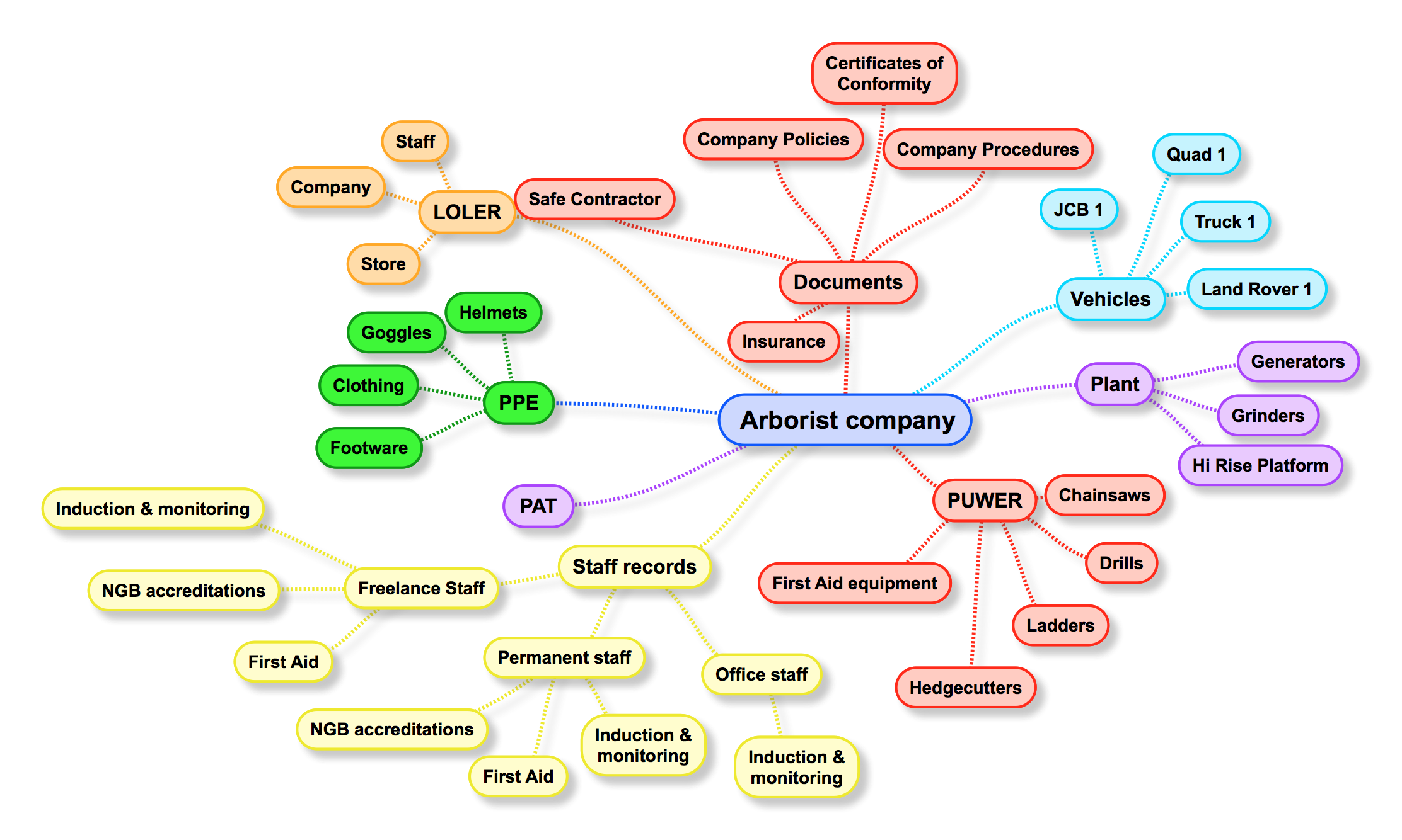 you can do this with a simple pen and paper or use an online tool - Mind Map Online Tool