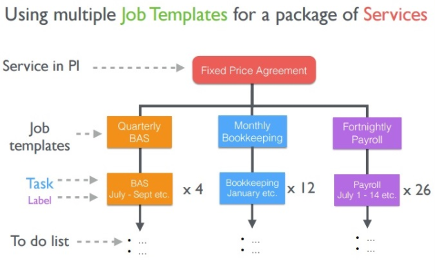 Linking XPM Job Templates to Services – Linking Agreement Template