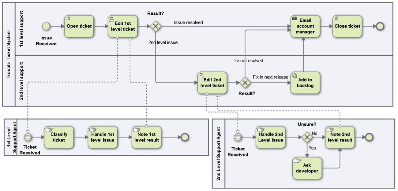 1 getting to know pipefy pipefy help center the most widely known approach to processes is workflow designing flowchartdiagram according to the bpmn methodology nvjuhfo Choice Image