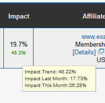 Impact Rating Trend in the  Affiliate List Report