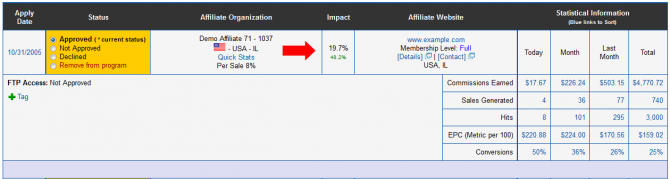 Impact Rating in the Affiliate List Report