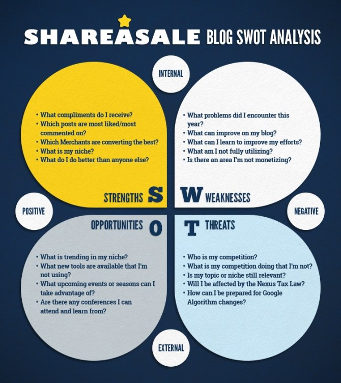 Perform a SWOT Analysis of Your Blog - ShareASale Blog