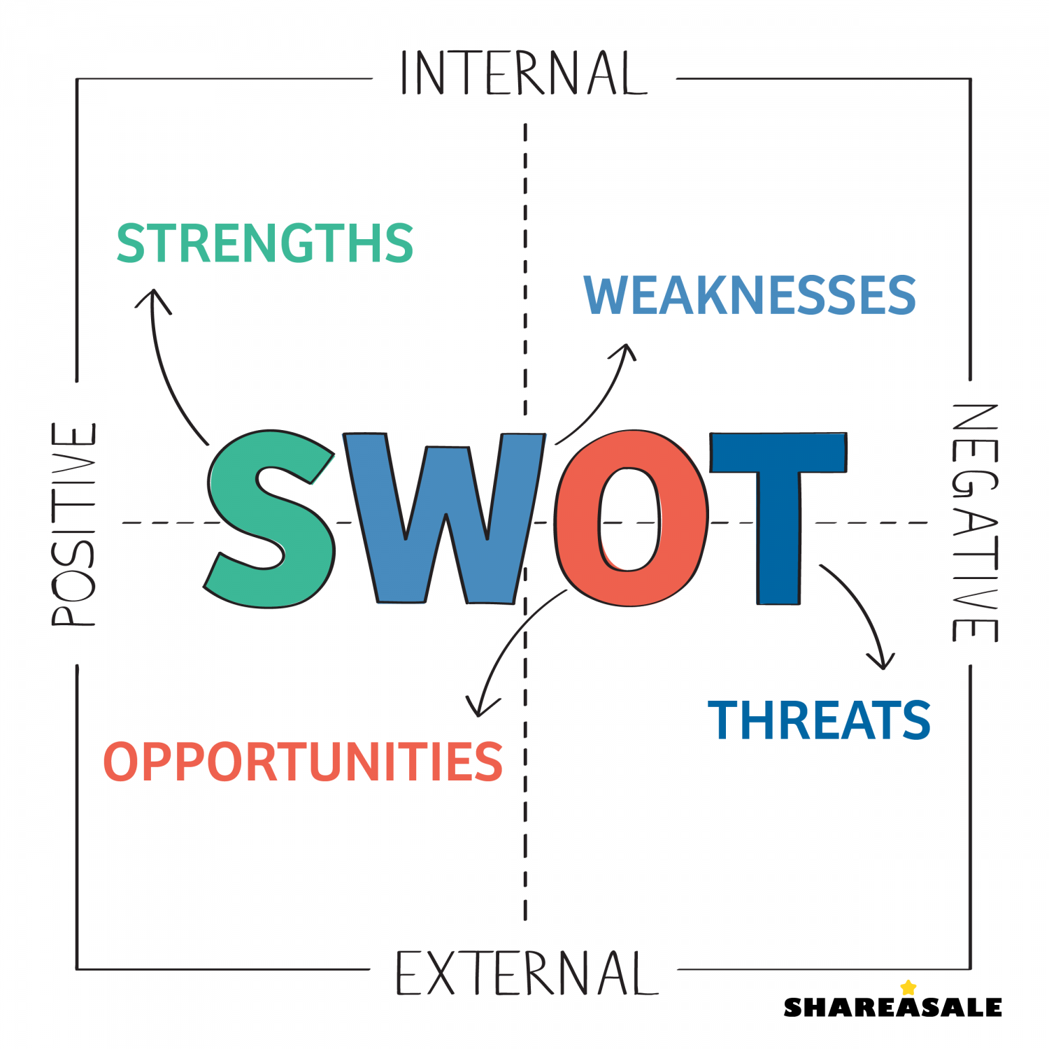 swot analysis for gma 7 Login contact gma new to gma  march 7, 2018 background athens-clarke county  complete a swot analysis, and develop organizational core values.