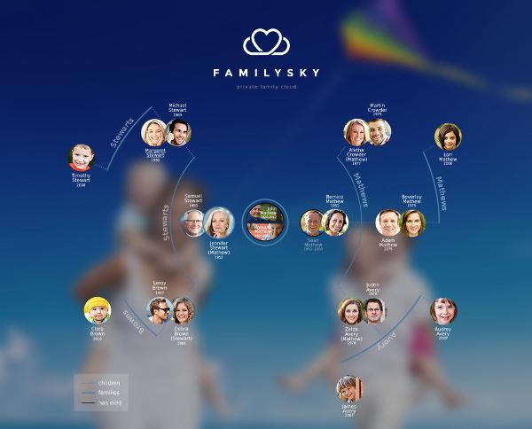 Familysky_drevo