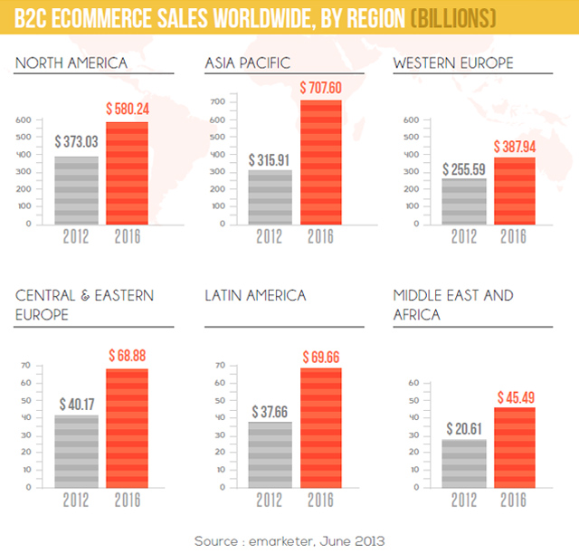 B2C-global-ecommerce-sales-report-emarketer