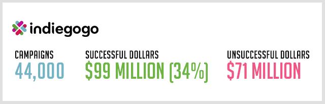 Indiegogo-crowdfunding-stats