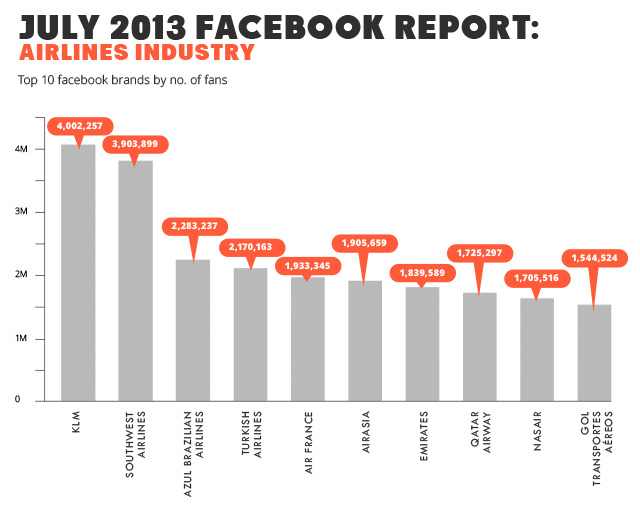 jul-2013-fb-report-airlines