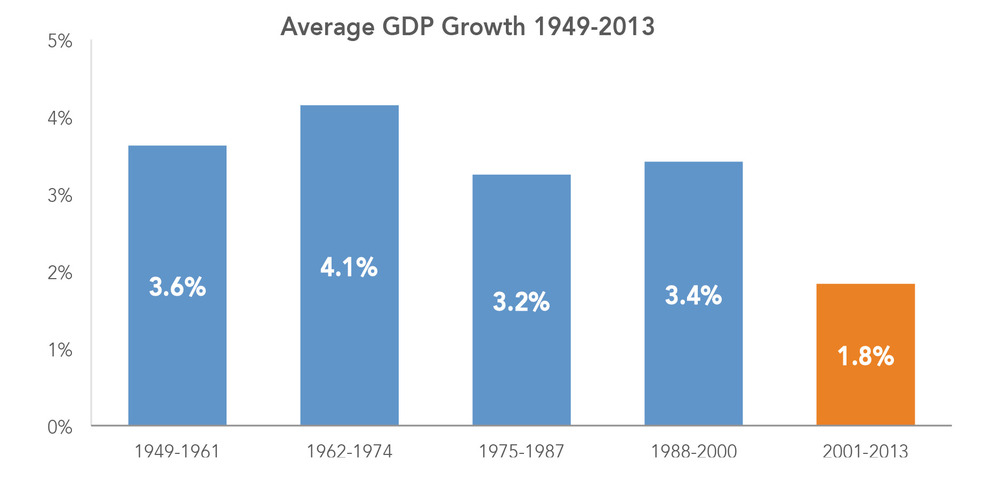 Average GDP Growth 1949-2013
