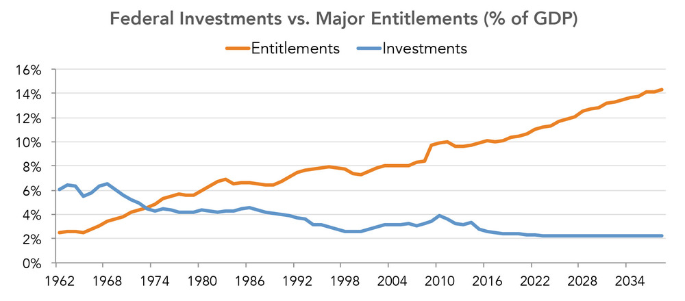 Federal Investments vs. Major Entitlements