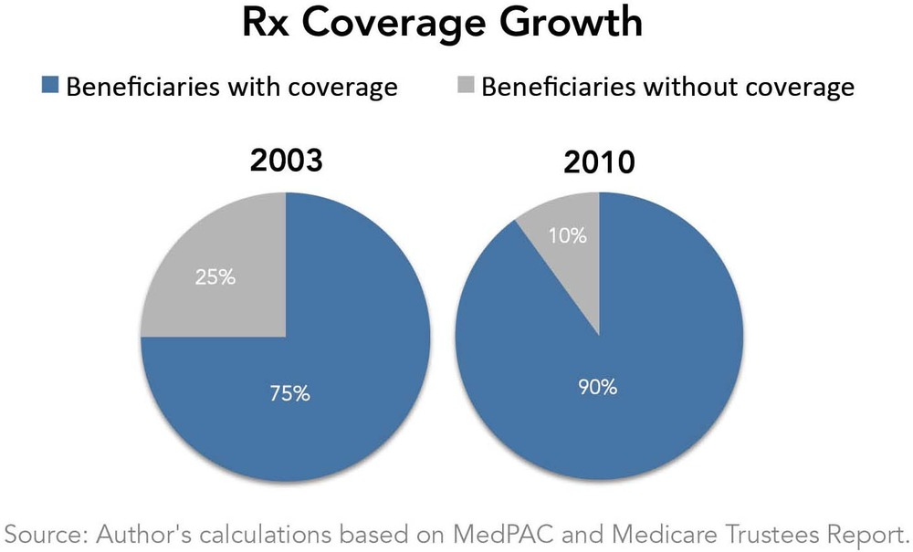 RX Coverage Growth