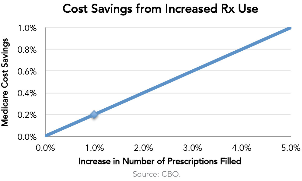 Cost Savings from Increased RX Use
