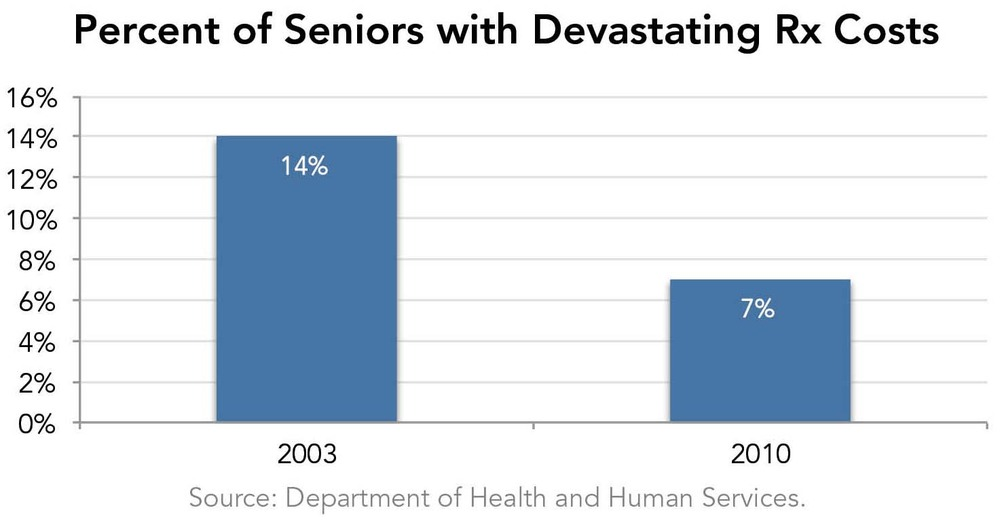 Percent of Seniors with Devastating RX Costs