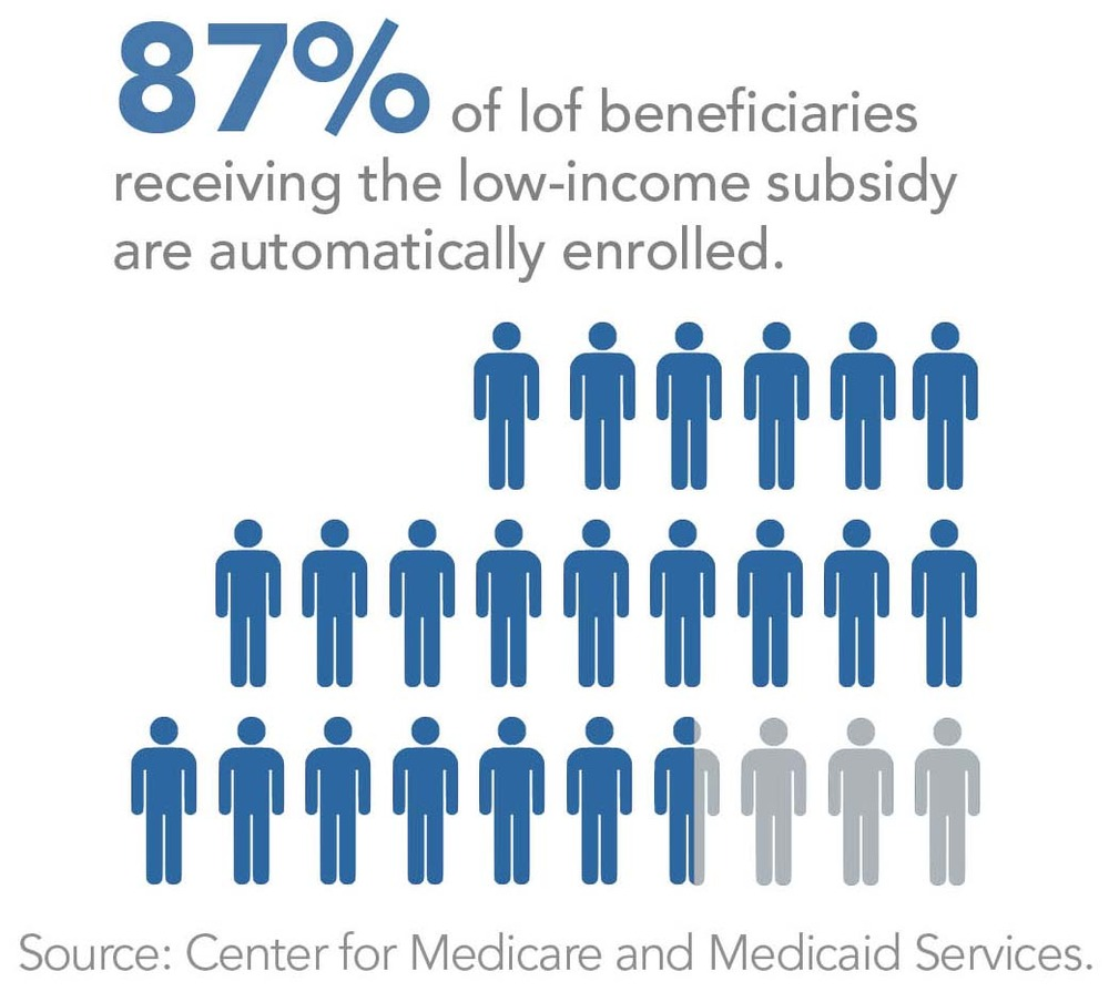 High Levels of Participation Among Low-Income Beneficiaries
