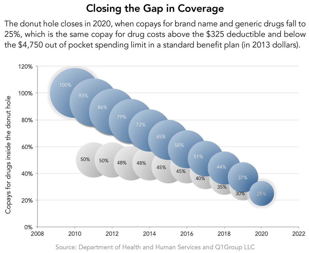 Closing the Gap in Coverage