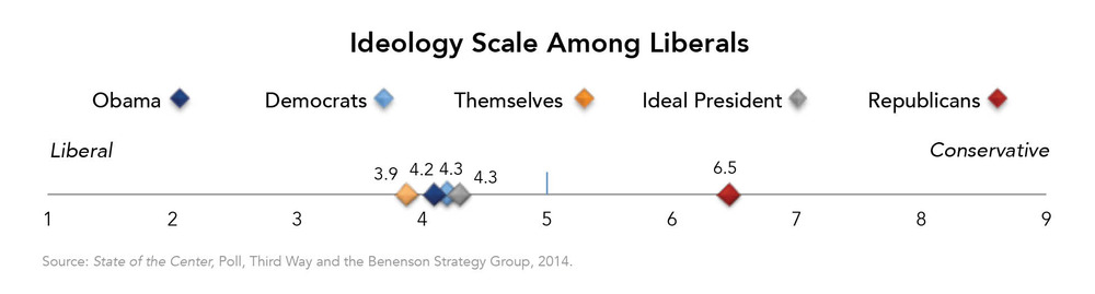 Ideology Scale Among Liberals