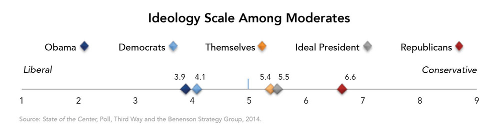 Ideology Scale Among Moderates