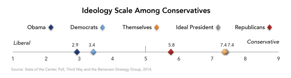 Ideology Scale Among Conservatives