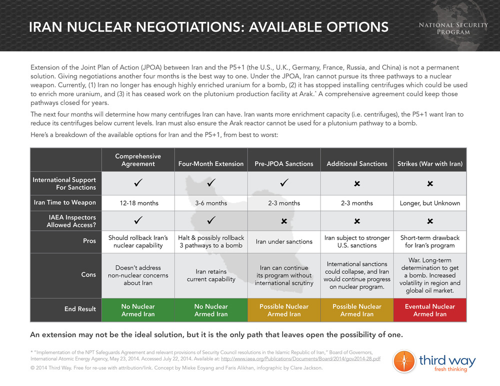 Iran Nuclear Negotiations: Available Options