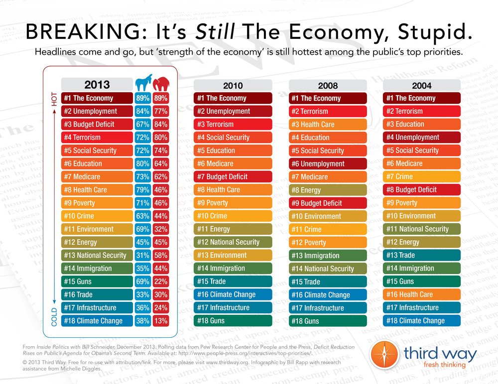 Breaking: Its Still The Economy, Stupid.