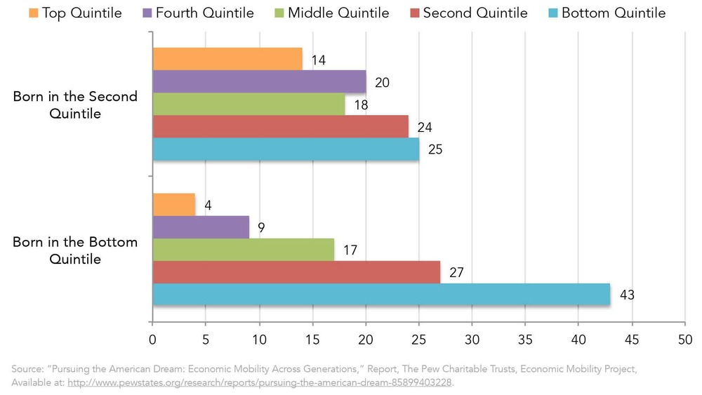 Figure One: Mobility Outcomes of Americans Born in the Lowest Two Income Quintiles