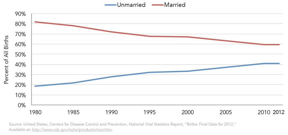 Figure Two: Percent of Births to Married and Unmarried Women Since 1980