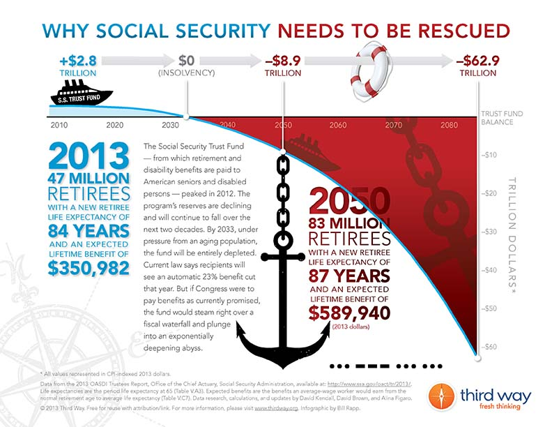 Why Social Security Needs to Be Rescued